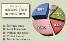 statistica traducerii bibliei