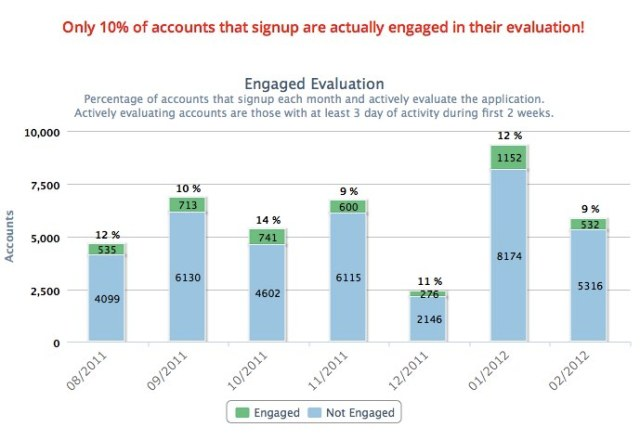 Engaged Evaluation Chart in Totango