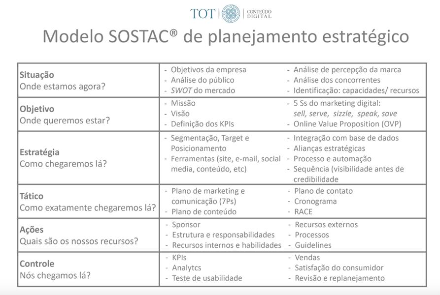 Tot Conteúdo Digital - Planejamento Estratégico SOSTAC