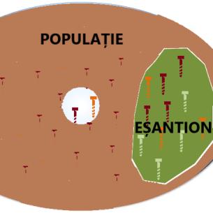 DIFERENȚA DINTRE POPULATIE ȘI EȘANTION