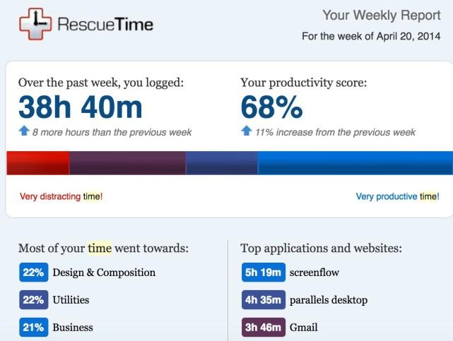 RescueTime registro tiempo online