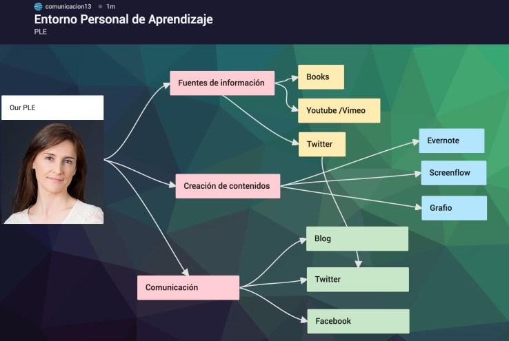 Padlet_conexiones_mapas_mentales