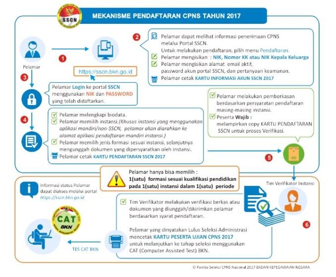 Alur Pendaftaran penginputan data dan Cetak Kartu Pendaftaran CPNS Kemenkumham 2017