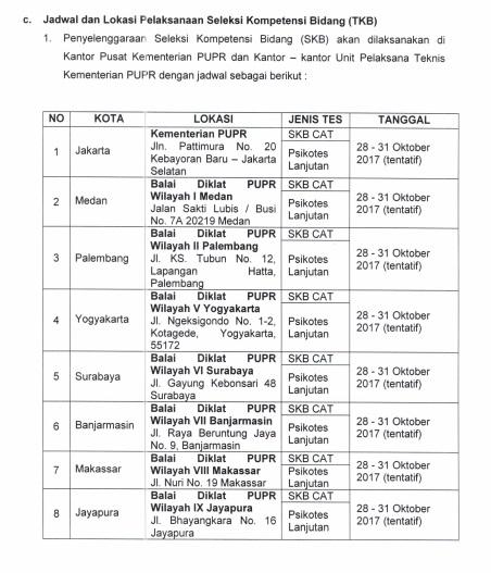 Petunjuk pendaftaran CPNS Kementerian Pekerjaan umum dan Perumahan Rakyat PUPR