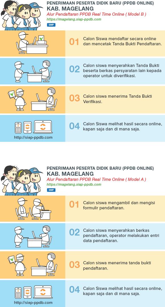 Cara Pendaftaran PPDB Online SMP MTS Negeri Kab Magelang 2018 JATENG Jawa Tengah, PPDB Kab Magelang