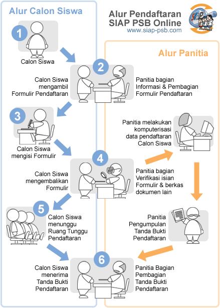 Cara dan Jadwal Pendaftaran PPDB Online SMP MTS Kab Karanganyar 2018 JATENG Jawa Tengah, PPDB Kab Karanganyar.
