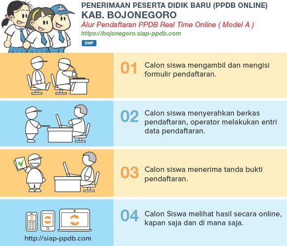 Lihat Pengumuman Hasil Seleksi PPDB Online SMP Kabupaten Bojonegoro JATIM 2018/2019, Hasil PPDB SMP di Kabupaten Bojonegoro JATIM.