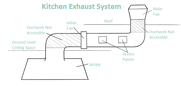 5 common problems with kitchen exhaust