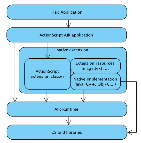 Develop Android and iOS applications using Adobe Flex & AIR | ToughDev