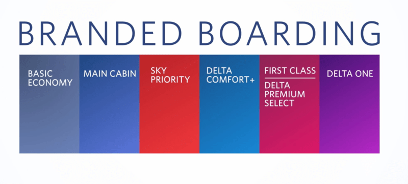 Delta Airlines New Boarding Process 2019