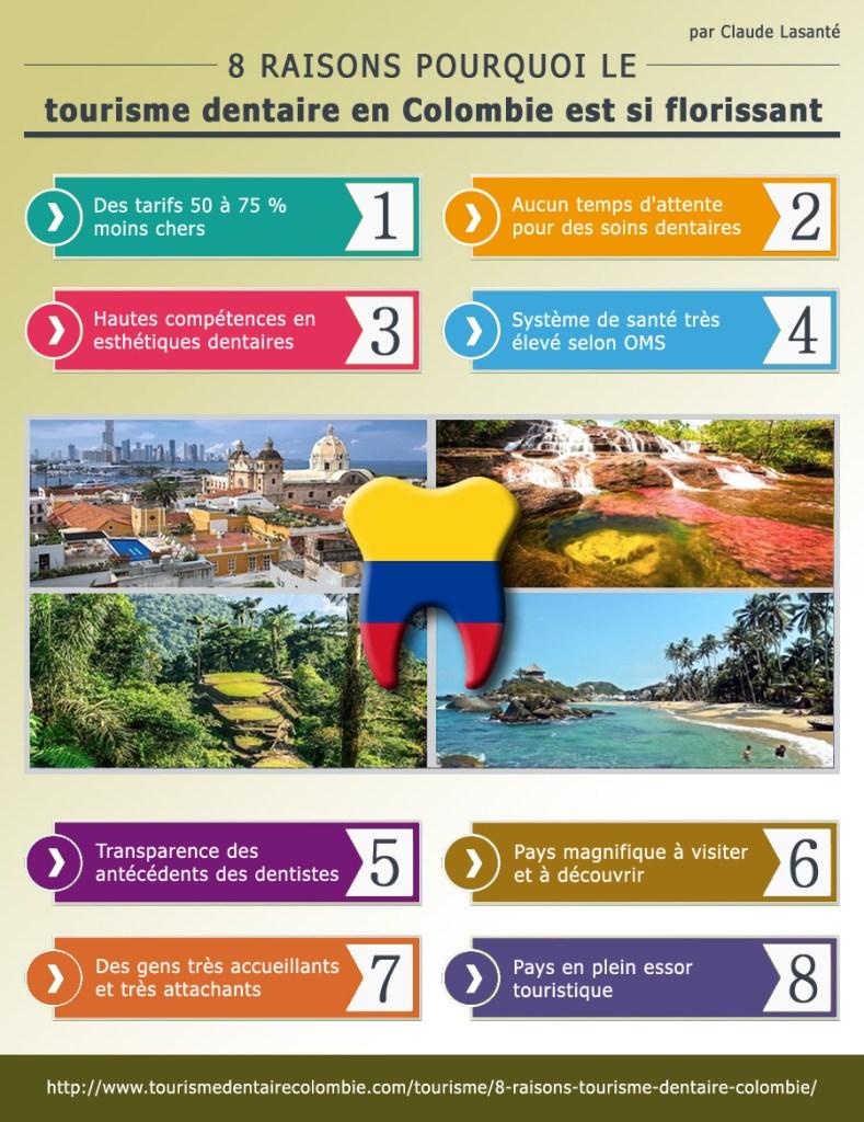 8 raisons de choisir la Colombie pour esthétique dentaire