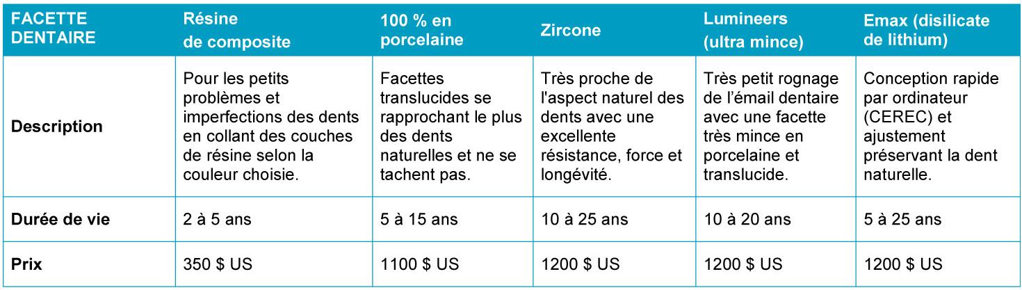 Tableau comparatif des facettes dentaires