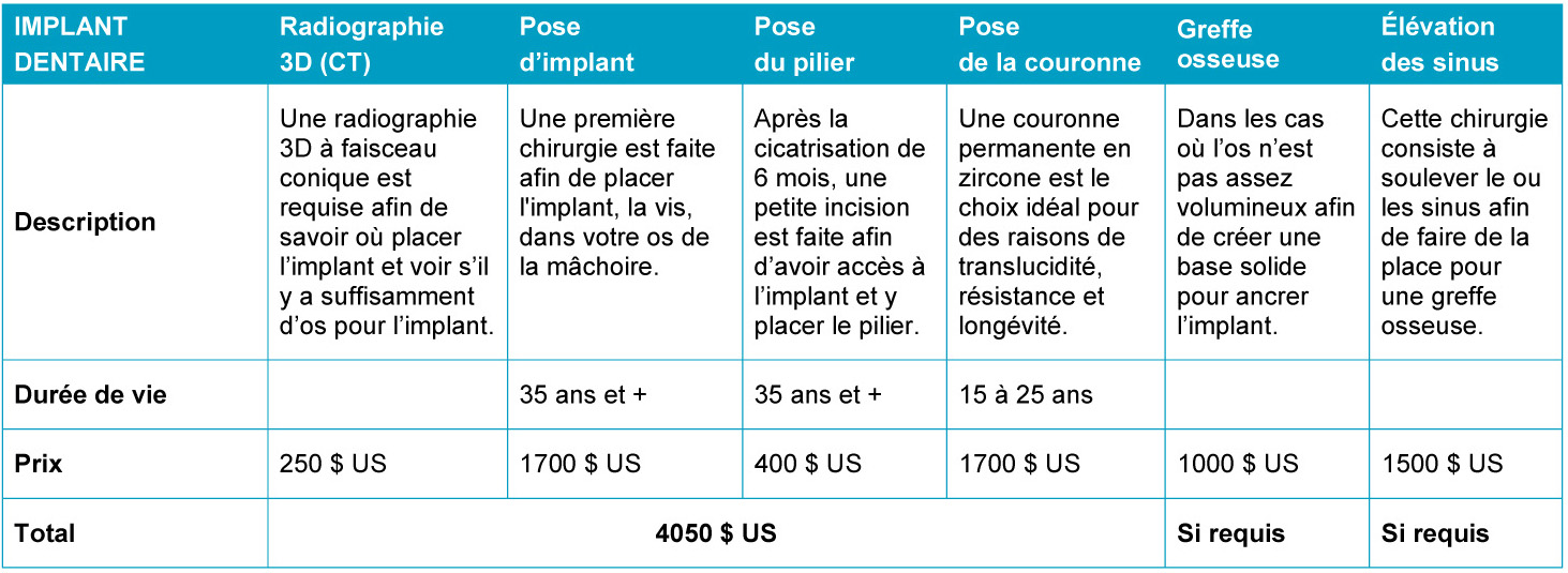 Tableau comparatif implant dentaire