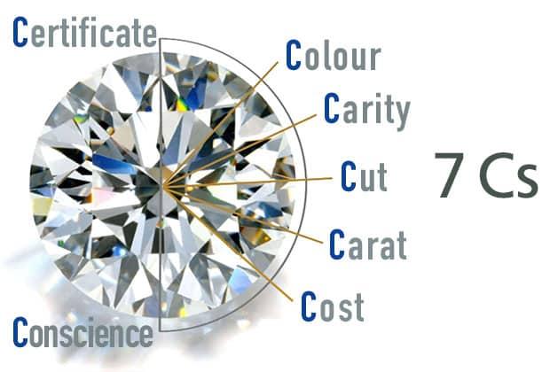 The 7-Cs of diamond selection