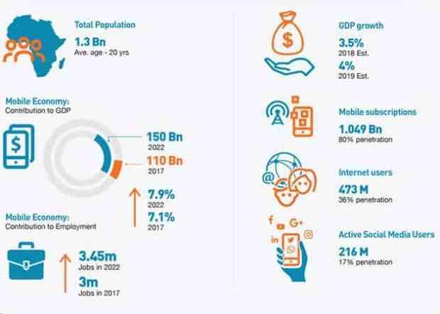 Mobile Economy Africa Infographic 1
