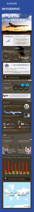 Aviation-Infographic