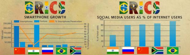 BRICS-Tabel-3-Smartphone
