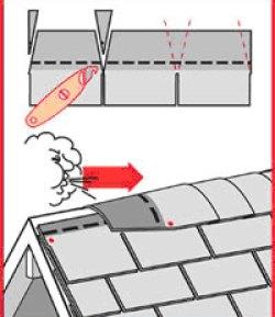 Le sens de pose du faîtage dépend de l'orientation des vents dominants.
