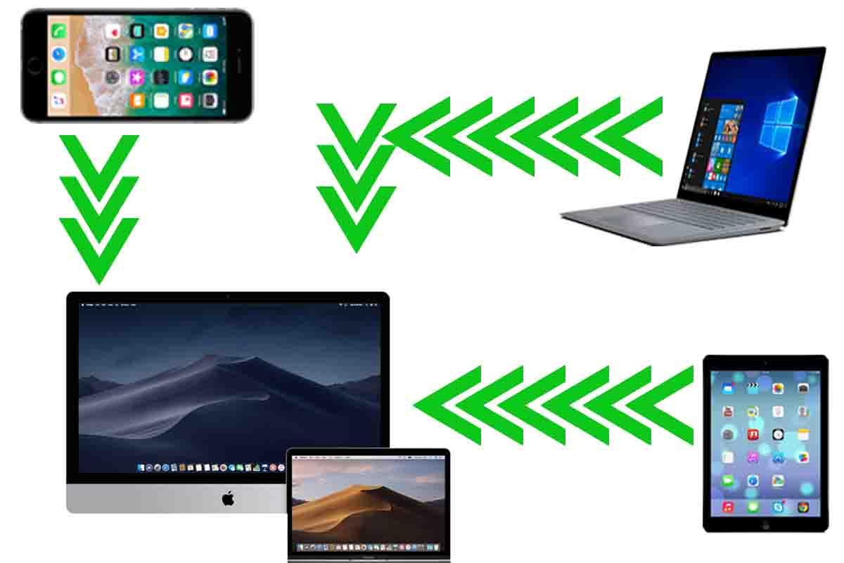 accéder à distance à un Mac