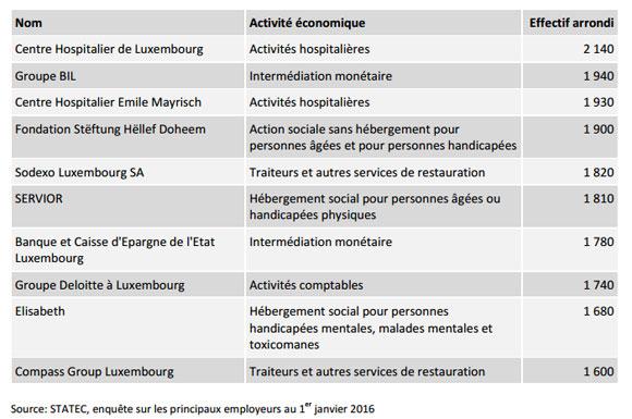 employeurs-luxembourg-2016-