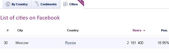 Российские пользователи занимают седьмое место в мире по активности в Facebook