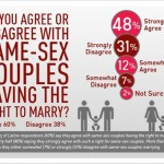 New Poll Says 60 Percent of Latinos Support Marriage Equality