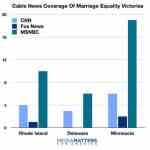 FOX News Has Devoted One Minute of Coverage to Gay Marriage Victories in RI, DE, and MN Combined