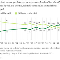 POLL: U.S. Support for Gay Marriage Stable After SCOTUS Ruling