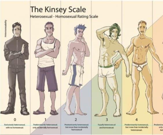 Bisexual body language