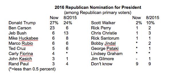 Poll September 9-13