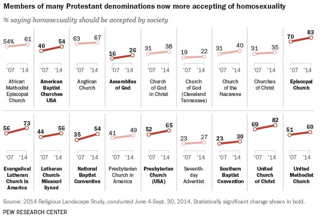 Pew homosexuality growing among american christians