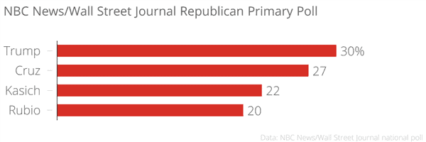 nbc_news-wall_street_journal_republican_primary_poll_chartbuilder_0e46de9466be6ecec5eddce10472e29f.nbcnews-ux-600-480 (1)