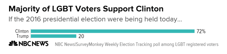 majority_of_lgbt_voters_support_clinton_chartbuilder_5_a293fab6ada056006a9c5379abef321e-nbcnews-ux-2880-1000