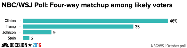 nbc_wsj_poll_four-way_matchup_among_likely_voters_chartbuilder_7d4973384d3e1ae5f516ad6cdbf64bdf-nbcnews-ux-600-480