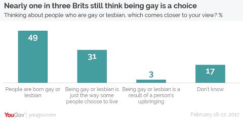 Homosexuality toplines-01-yougov survey