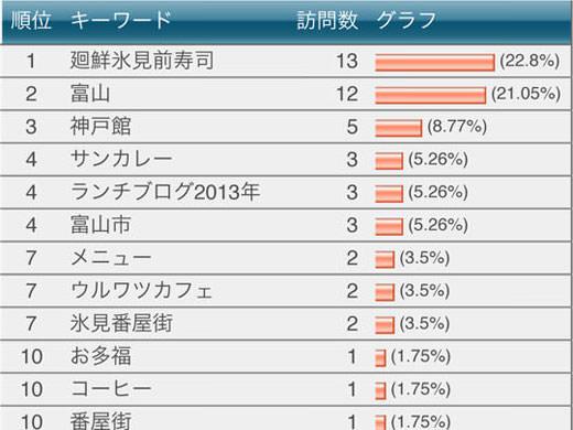 2013年03月のアクセスランキングニュース