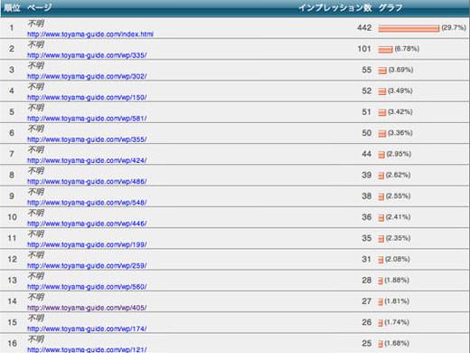2013年04月のアクセスランキングニュース