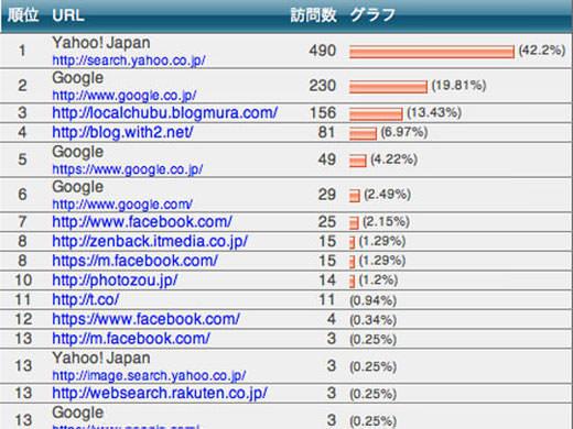 2013年05月のアクセスランキングニュース