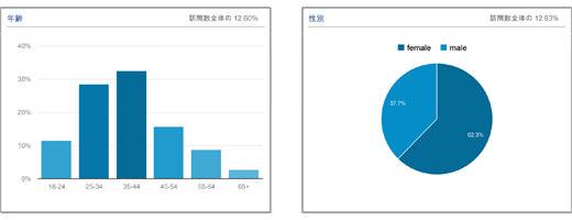 2013年12月のアクセス情報 訪問20%増 UU23%増 PV15%増 300人/日突破
