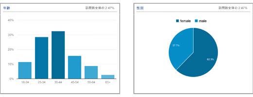 2013年のアクセス情報まとめ 1年で3万UU 9万PV