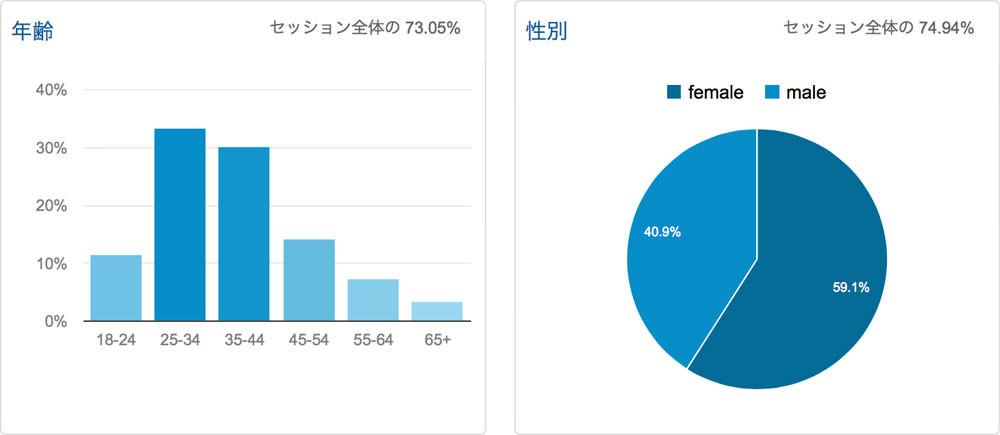 2014年09月のアクセス解析 訪問14%減 UU14%減 PV16%減