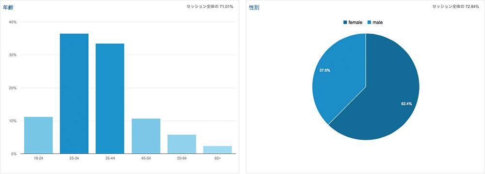 2014年11月のアクセス解析 訪問12%増 UU10%増 PV20%増