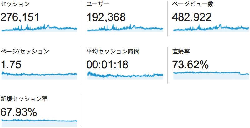 2014年のアクセスログ解析 訪問27万 UU19万 PV48万