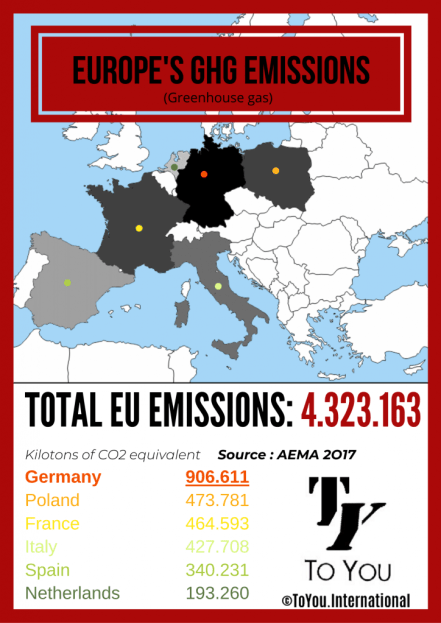 ToYou ToYou.international TY ty  sos earth europe's ghg emissions