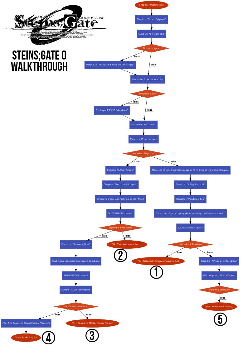 Steins;Gate 0 Walkthrough FR