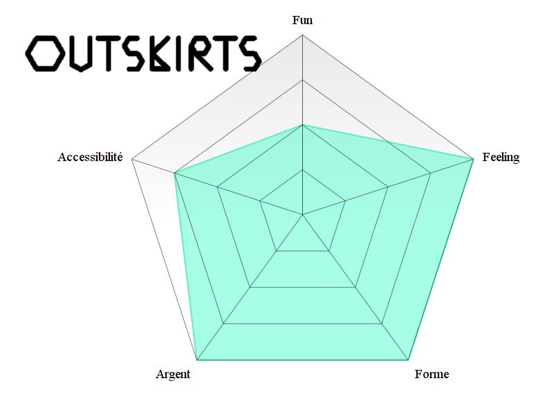 Analyse Outskirts