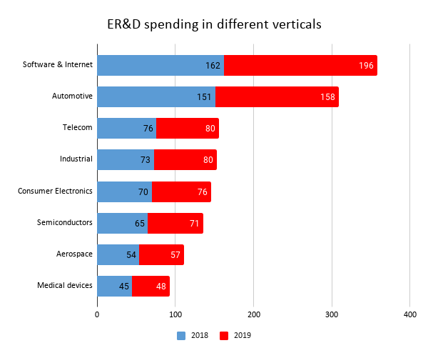 Engineering R&D services sector- Graph 1