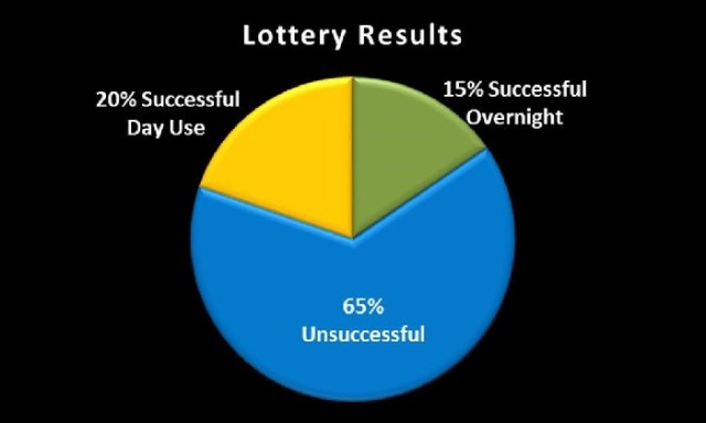 2017 Mt Whitney Lottery results