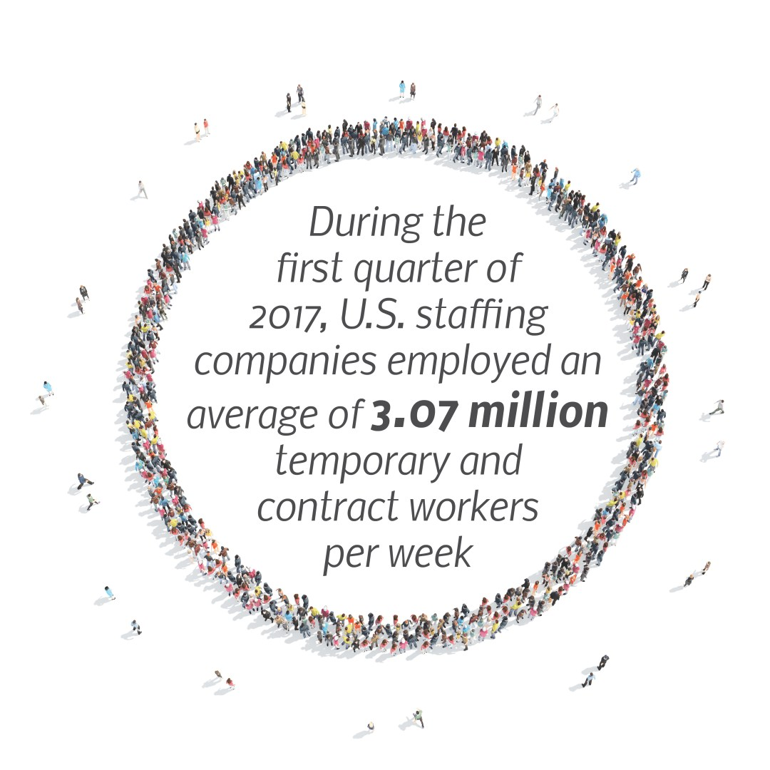 Infographic stating that U.S. staffing companies employed an average of 3.07 million workers per week during the first quarter of 2017.
