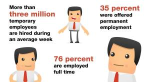 An infographic about how staffing agencies help fuel the economy.